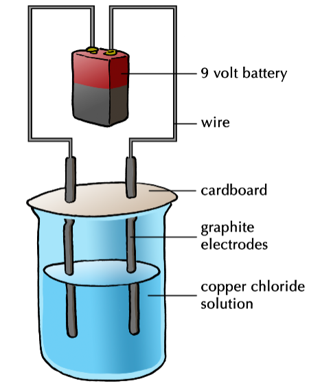Image shows a standard laboratory set-up for demonstrating the phenomenon of electrolysis.