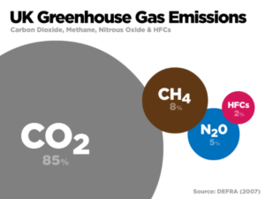 Leachate treatment greenhouse gas emissions sources illustrated in a diagram by WRAP.